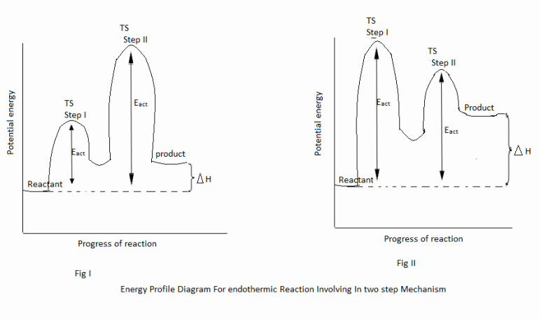 Energy Profile Diagram Lectures Notes Site